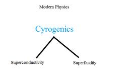 What is Cryogenics?