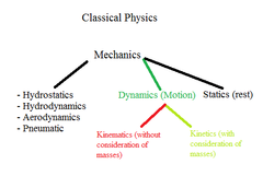 What is dynamics (of classical mechanisms) divided into?